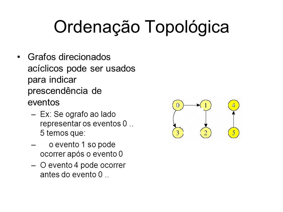 Ordenação Topológica Grafos direcionados acíclicos pode ser usados para indicar prescendência de eventos –Ex: Se ografo ao lado representar os eventos