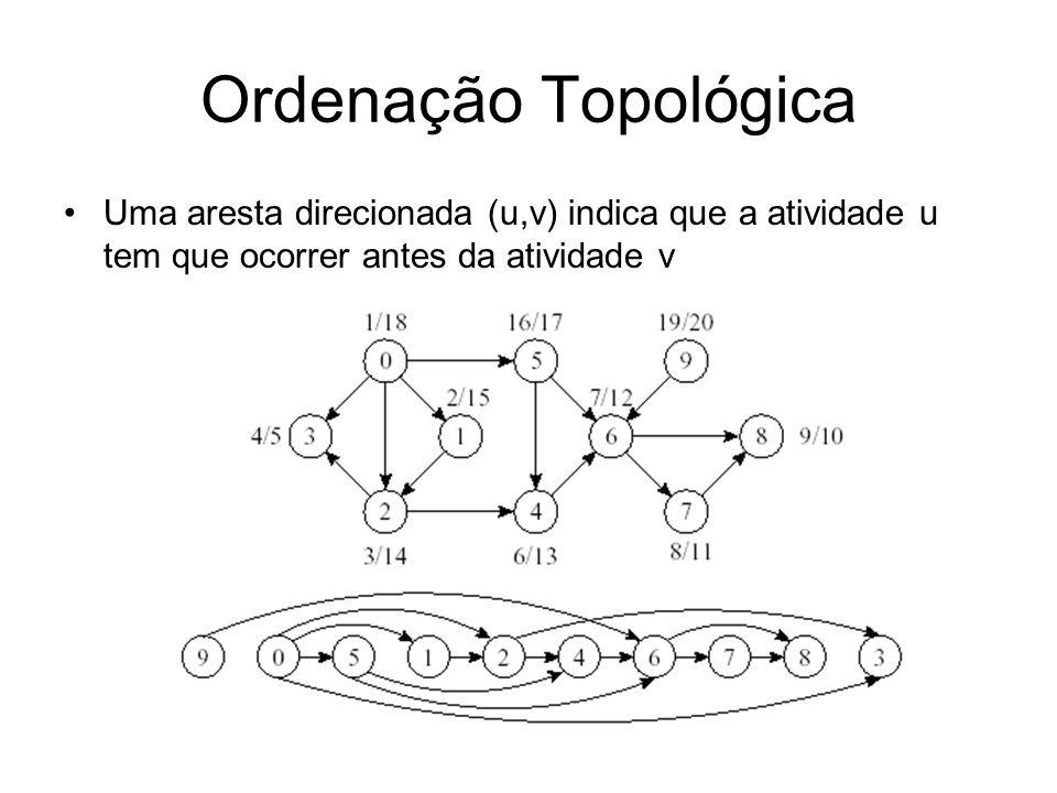 Ordenação Topológica Uma aresta direcionada (u,v) indica que a atividade u tem que ocorrer antes da atividade v