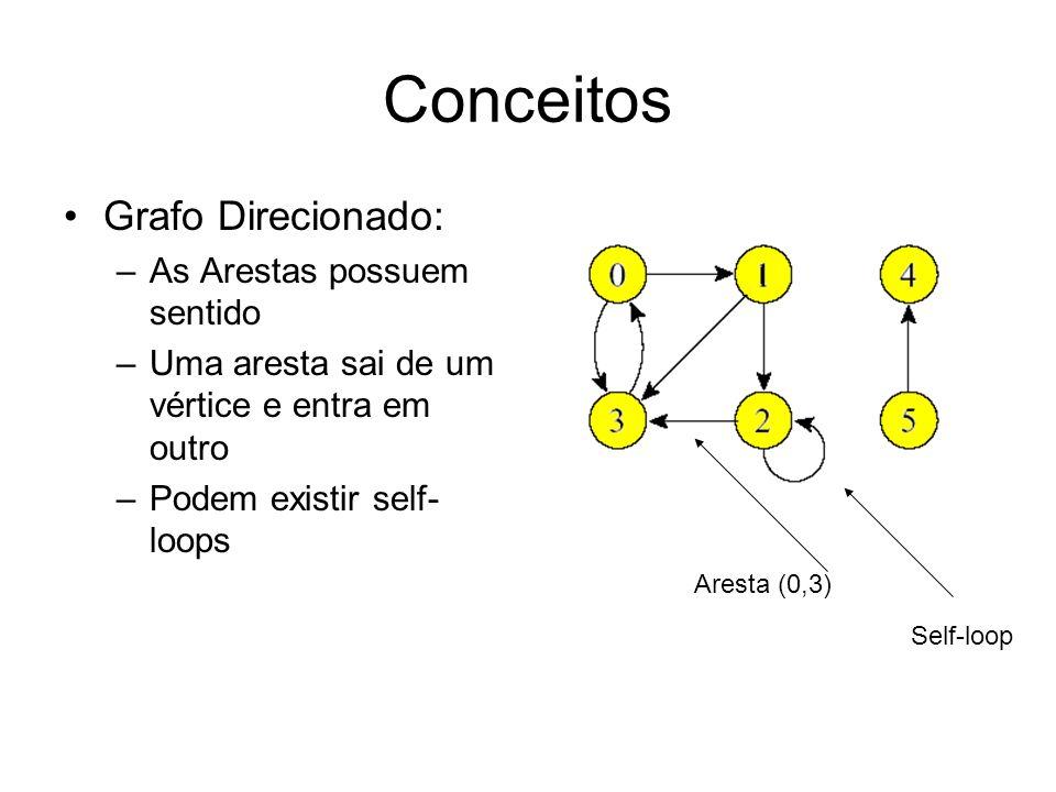 Conceitos Grafo Direcionado: –As Arestas possuem sentido –Uma aresta sai de um vértice e entra em outro –Podem existir self- loops Aresta (0,3) Self-l