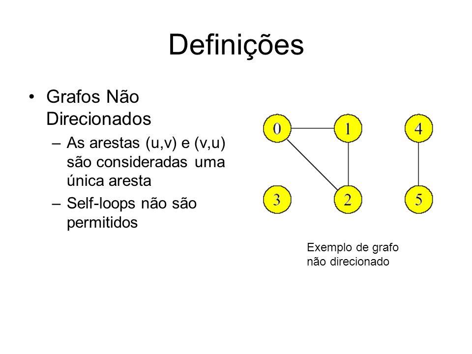Definições Grafos Não Direcionados –As arestas (u,v) e (v,u) são consideradas uma única aresta –Self-loops não são permitidos Exemplo de grafo não dir