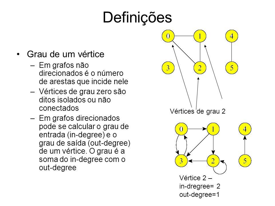 Definições Grau de um vértice –Em grafos não direcionados é o número de arestas que incide nele –Vértices de grau zero são ditos isolados ou não conectados –Em grafos direcionados pode se calcular o grau de entrada (in-degree) e o grau de saída (out-degree) de um vértice.
