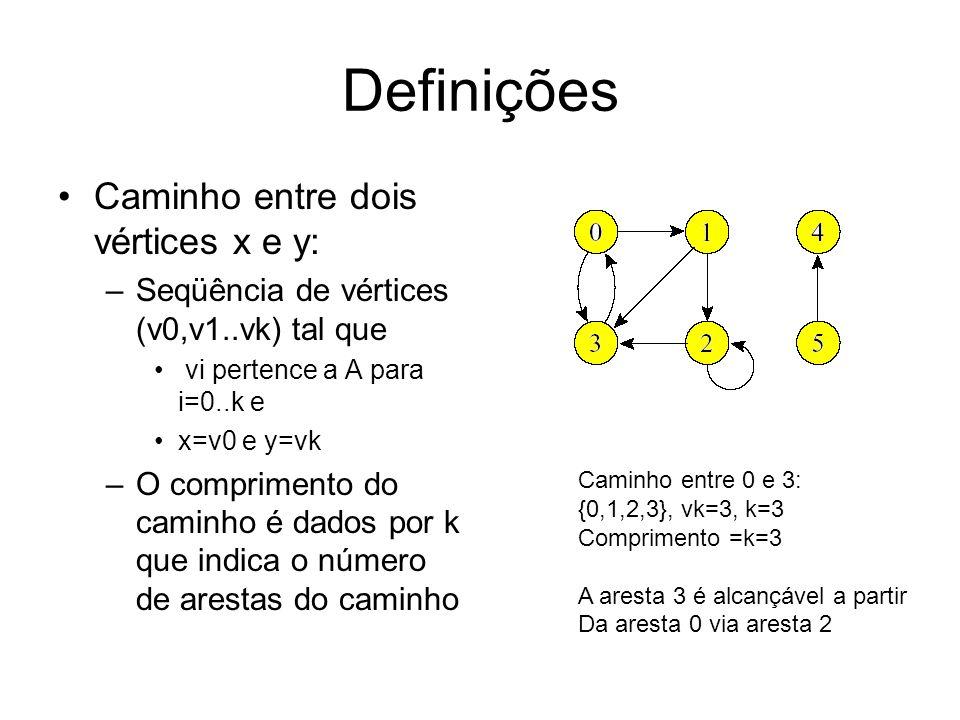 Definições Caminho entre dois vértices x e y: –Seqüência de vértices (v0,v1..vk) tal que vi pertence a A para i=0..k e x=v0 e y=vk –O comprimento do caminho é dados por k que indica o número de arestas do caminho Caminho entre 0 e 3: {0,1,2,3}, vk=3, k=3 Comprimento =k=3 A aresta 3 é alcançável a partir Da aresta 0 via aresta 2