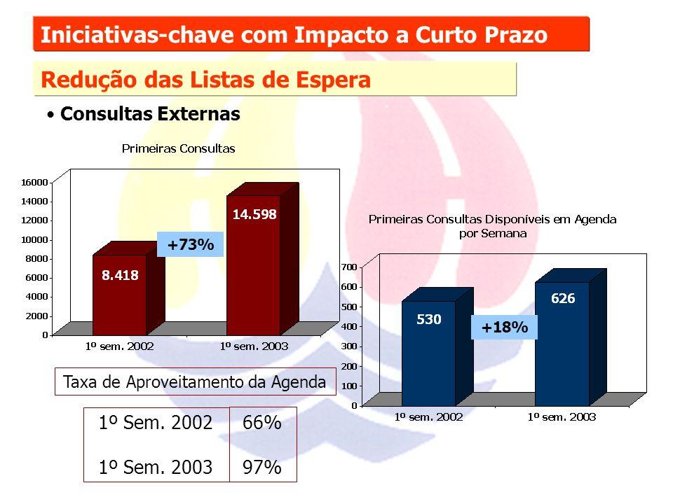 Iniciativas-chave com Impacto a Curto Prazo Redução das Listas de Espera Consultas Externas +18% Taxa de Aproveitamento da Agenda 1º Sem.