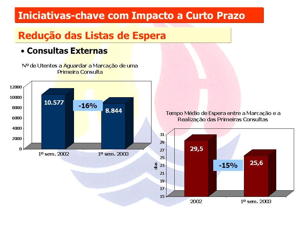 Iniciativas-chave com Impacto a Curto Prazo Redução das Listas de Espera Consultas Externas -16% -15%