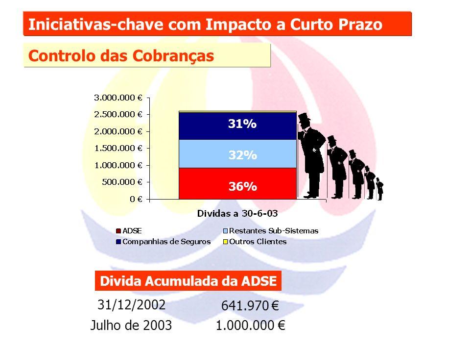Iniciativas-chave com Impacto a Curto Prazo Controlo das Cobranças Divida Acumulada da ADSE 31/12/2002 641.970 Julho de 20031.000.000 36% 32% 31%