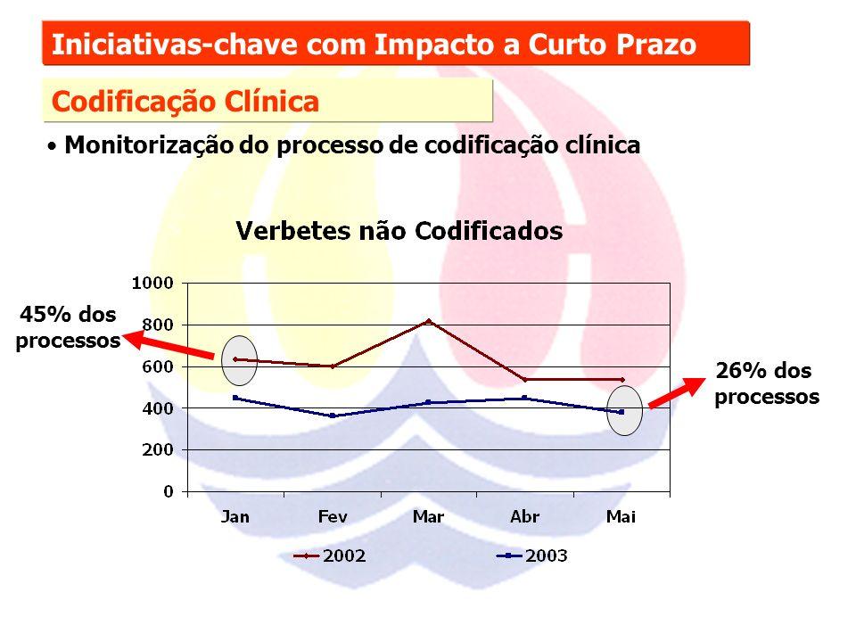 Iniciativas-chave com Impacto a Curto Prazo Codificação Clínica Monitorização do processo de codificação clínica 26% dos processos 45% dos processos