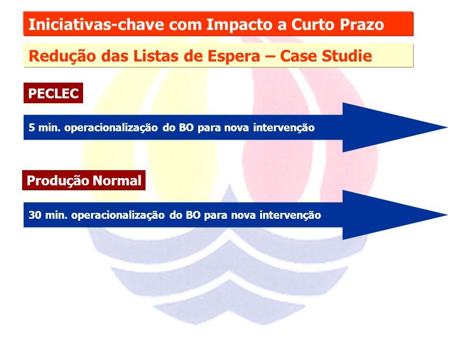 Iniciativas-chave com Impacto a Curto Prazo Redução das Listas de Espera – Case Studie PECLEC 5 min.