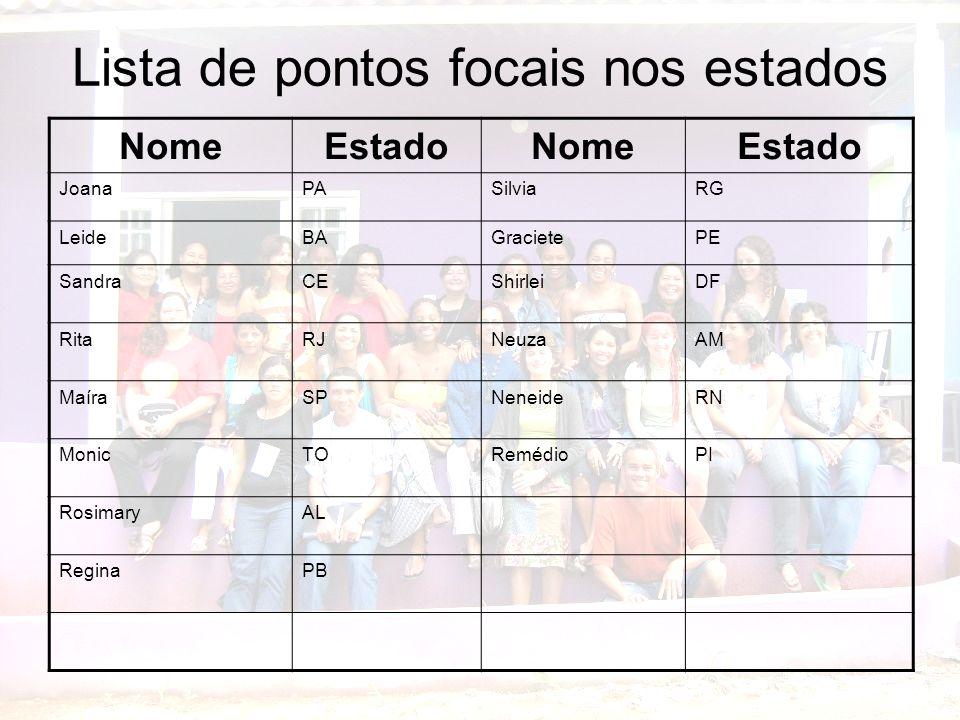 Lista de pontos focais nos estados NomeEstadoNomeEstado JoanaPASilviaRG LeideBAGracietePE SandraCEShirleiDF RitaRJNeuzaAM MaíraSPNeneideRN MonicTORemé