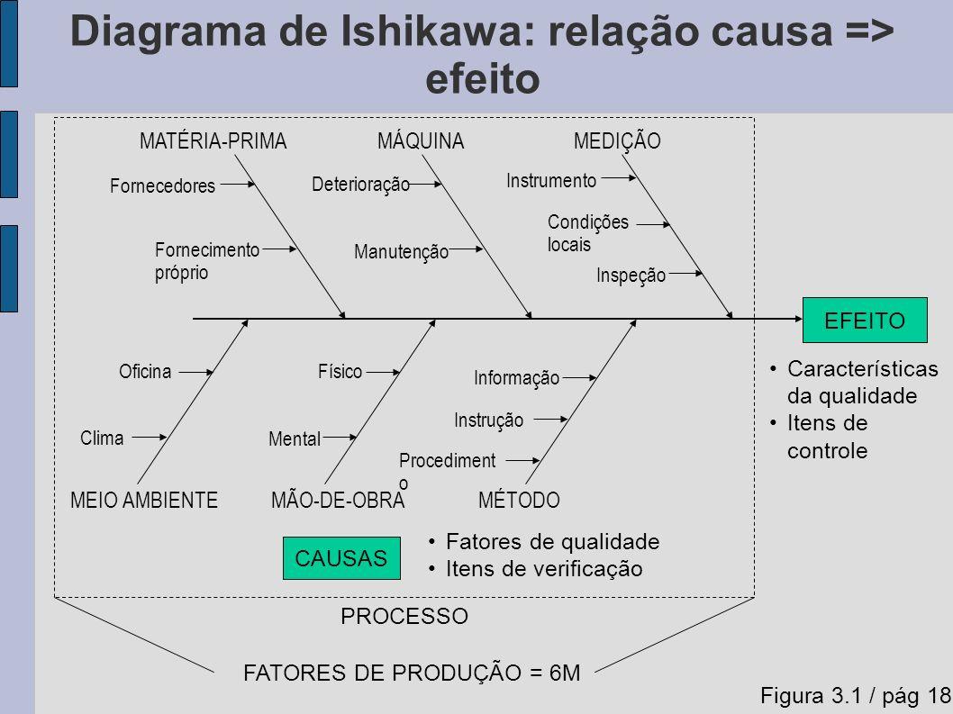Diagrama de Ishikawa: relação causa => efeito EFEITO MEIO AMBIENTE MÃO-DE-OBRAMÉTODO MATÉRIA-PRIMAMÁQUINAMEDIÇÃO Fornecedores Fornecimento próprio Deterioração Manutenção Instrumento Condições locais Inspeção Oficina Clima Físico Mental Informação Instrução Procediment o CAUSAS Fatores de qualidade Itens de verificação Características da qualidade Itens de controle PROCESSO FATORES DE PRODUÇÃO = 6M Figura 3.1 / pág 18