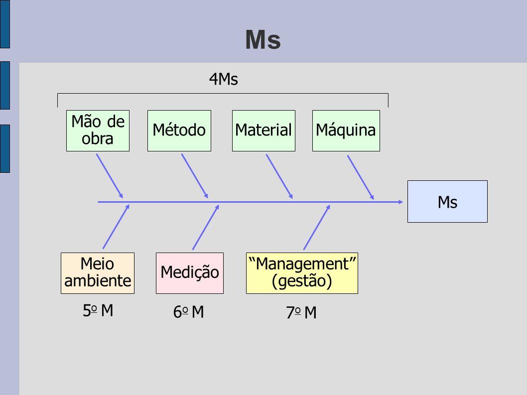 Ms Mão de obra MétodoMaterialMáquina Meio ambiente Medição Management (gestão) 4Ms 5o M5o M 6o M6o M 7o M7o M