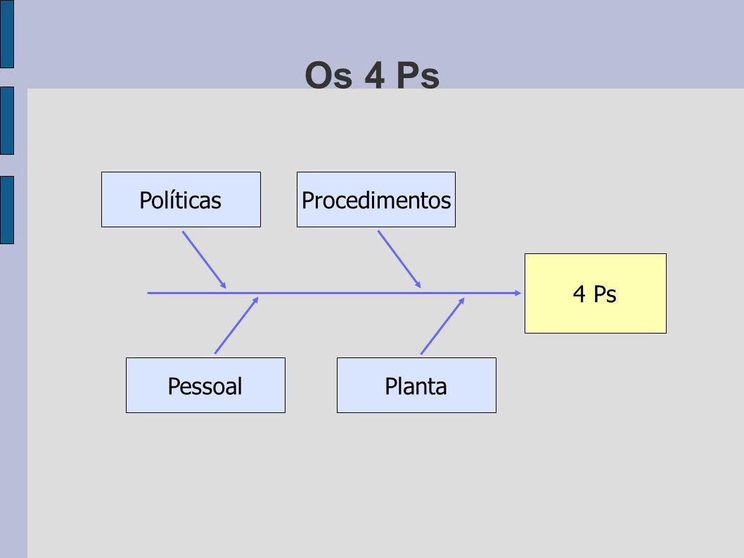 Os 4 Ps 4 Ps PolíticasProcedimentos PlantaPessoal