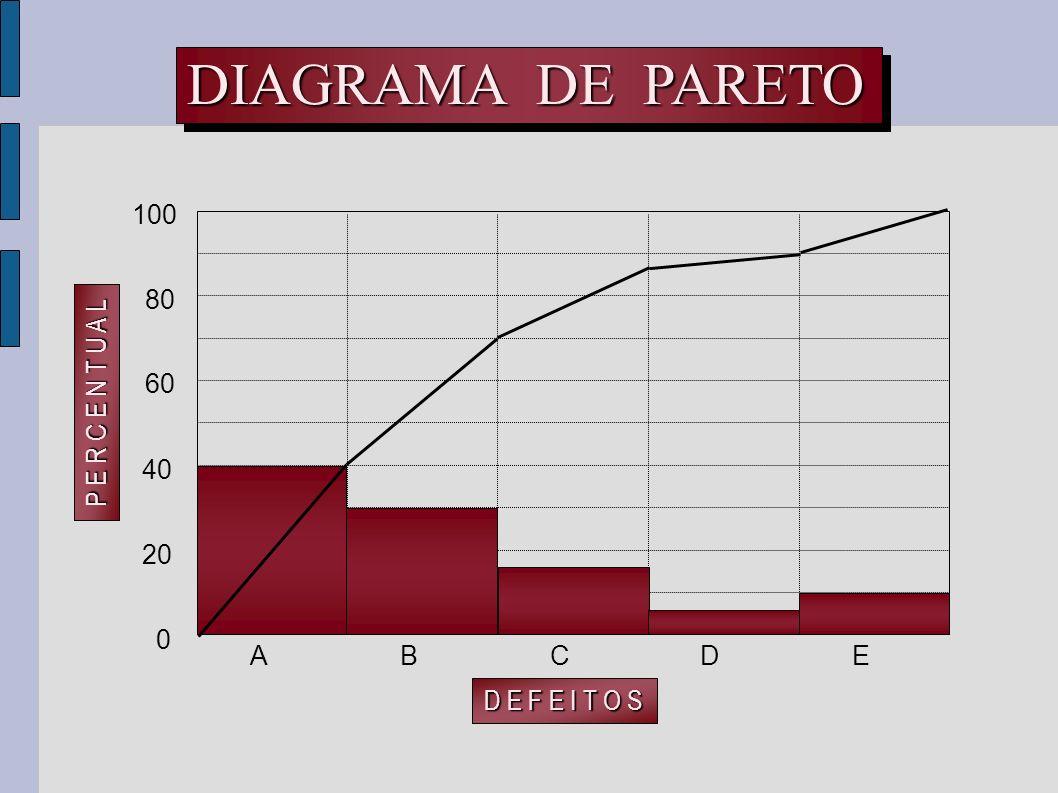 20 40 0 ABDCE 60 80 100 D E F E I T O S P E R C E N T U A L DIAGRAMA DE PARETO