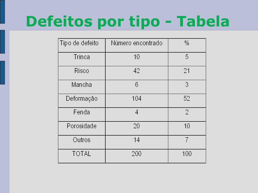 Defeitos por tipo - Tabela