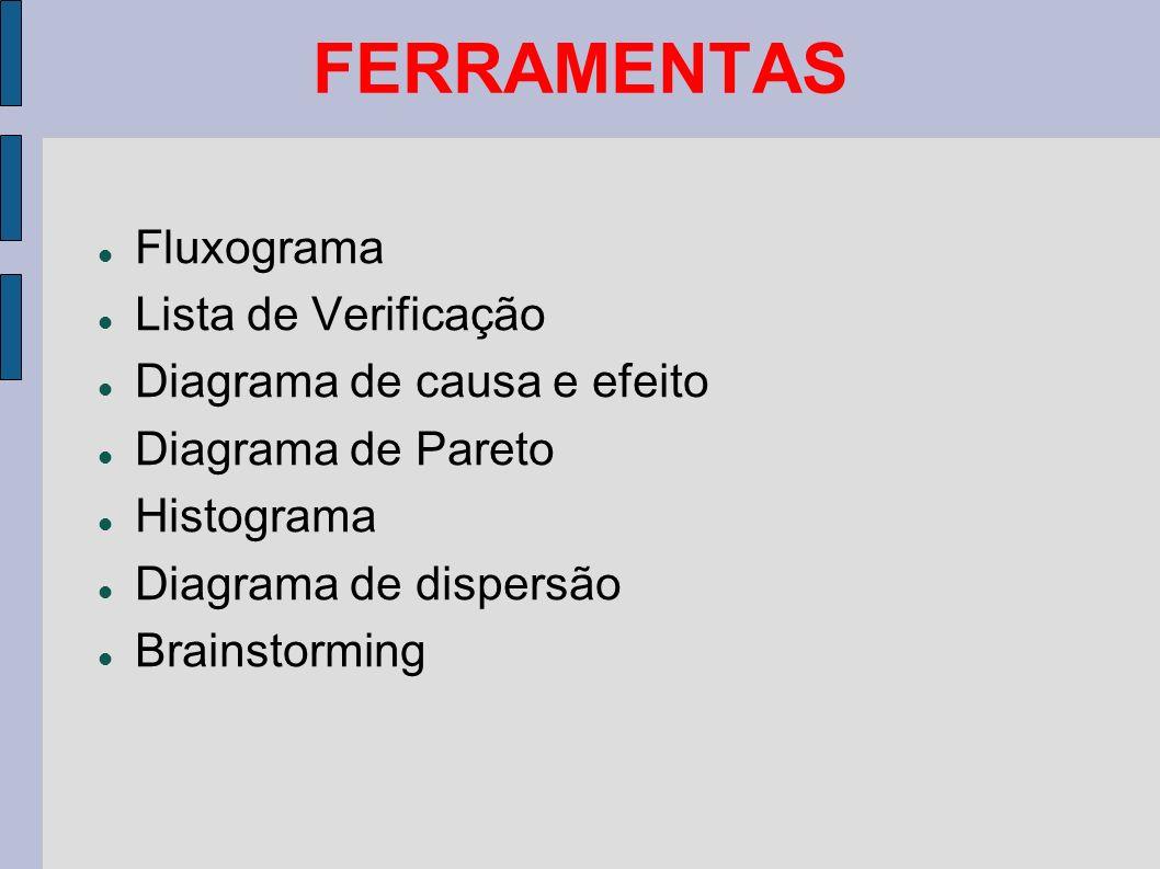 FERRAMENTAS Fluxograma Lista de Verificação Diagrama de causa e efeito Diagrama de Pareto Histograma Diagrama de dispersão Brainstorming
