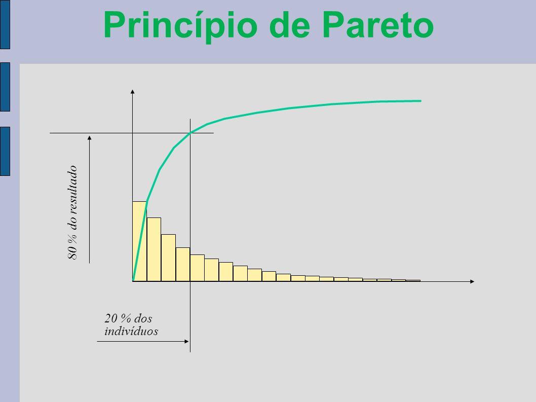 Princípio de Pareto 20 % dos indivíduos 80 % do resultado