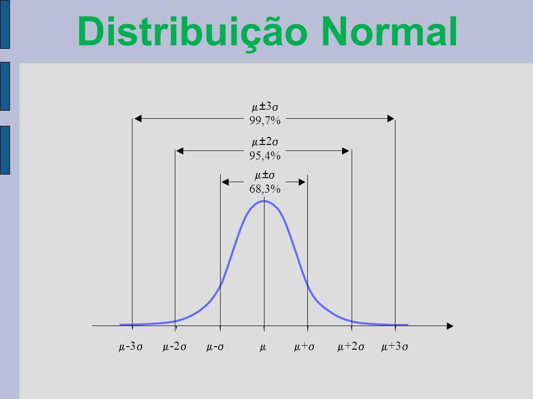 Distribuição Normal -3 -2 - + +2 +3 ±3 99,7% ± 68,3% ±2 95,4%