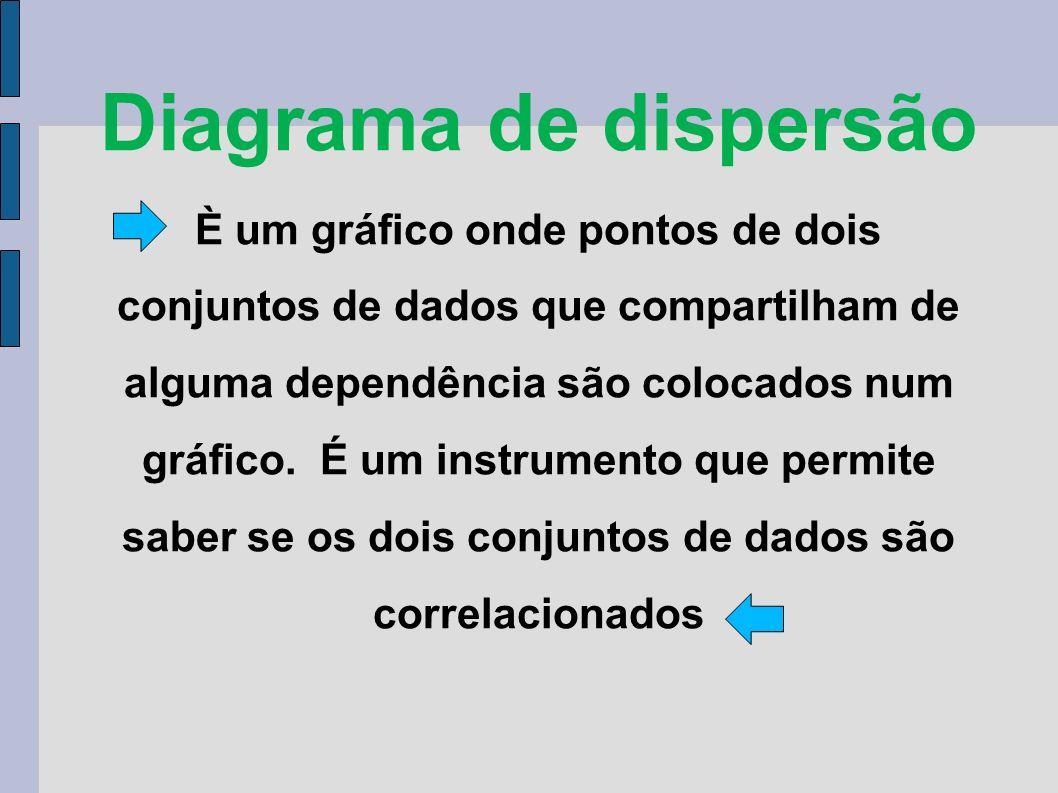 Diagrama de dispersão È um gráfico onde pontos de dois conjuntos de dados que compartilham de alguma dependência são colocados num gráfico.