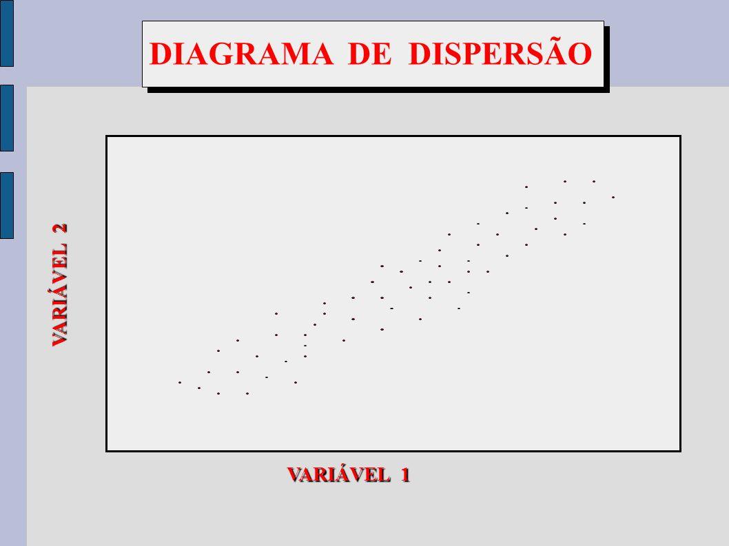 VARIÁVEL 1 VARIÁVEL 2 DIAGRAMA DE DISPERSÃO