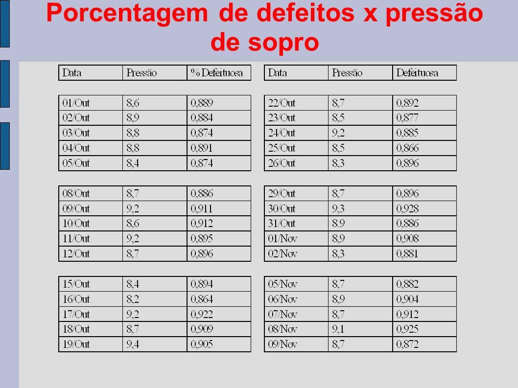 Porcentagem de defeitos x pressão de sopro