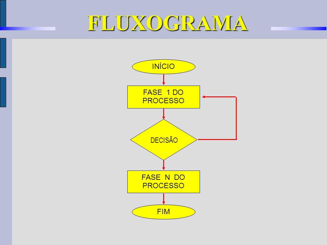FASE N DO PROCESSO INÍCIO FASE 1 DO PROCESSO FIM DECISÃO FLUXOGRAMA