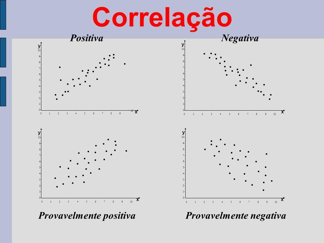 Correlação PositivaNegativa Provavelmente negativaProvavelmente positiva 10- 9- 8- 7- 6- 5- 4- 3- 2- 1- 0- 0 1 2 3 4 5 6 7 8 910 y x 10- 9- 8- 7- 6- 5- 4- 3- 2- 1- 0- 0 1 2 3 4 5 6 7 8 9 10 y x 10- 9- 8- 7- 6- 5- 4- 3- 2- 1- 0- y x 0 1 2 3 4 5 6 7 8 910 10- 9- 8- 7- 6- 5- 4- 3- 2- 1- 0- y x 0 1 2 3 4 5 6 7 8 910