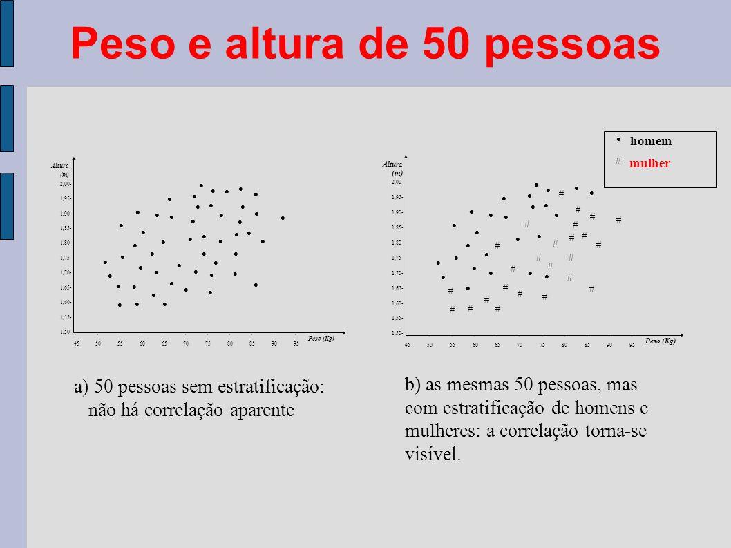 Peso e altura de 50 pessoas 2,00- 1,95- 1,90- 1,85- 1,80- 1,75- 1,70- 1,65- 1,60- 1,55- 1,50- Altura (m) Peso (Kg) 45 50 55 60 65 70 75 80 85 90 95 2,00- 1,95- 1,90- 1,85- 1,80- 1,75- 1,70- 1,65- 1,60- 1,55- 1,50- Altura (m) Peso (Kg) homem mulher 45 50 55 60 65 70 75 80 85 90 95 a) 50 pessoas sem estratificação: não há correlação aparente b) as mesmas 50 pessoas, mas com estratificação de homens e mulheres: a correlação torna-se visível.