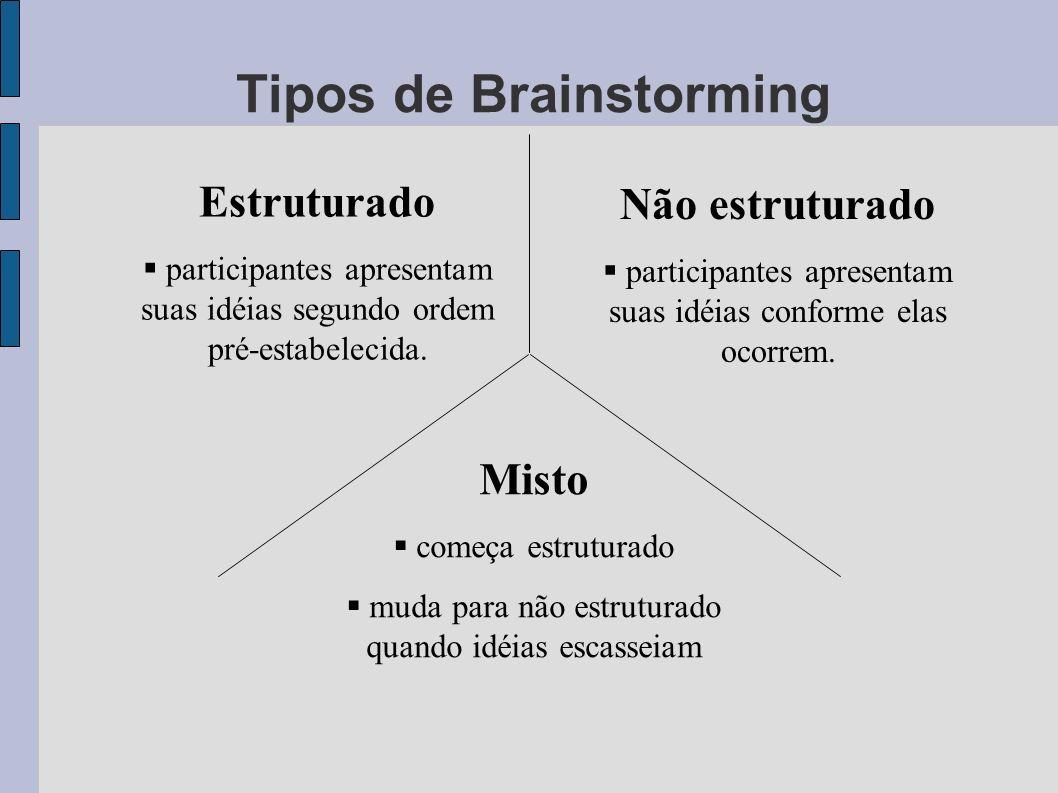 Tipos de Brainstorming Estruturado participantes apresentam suas idéias segundo ordem pré-estabelecida.