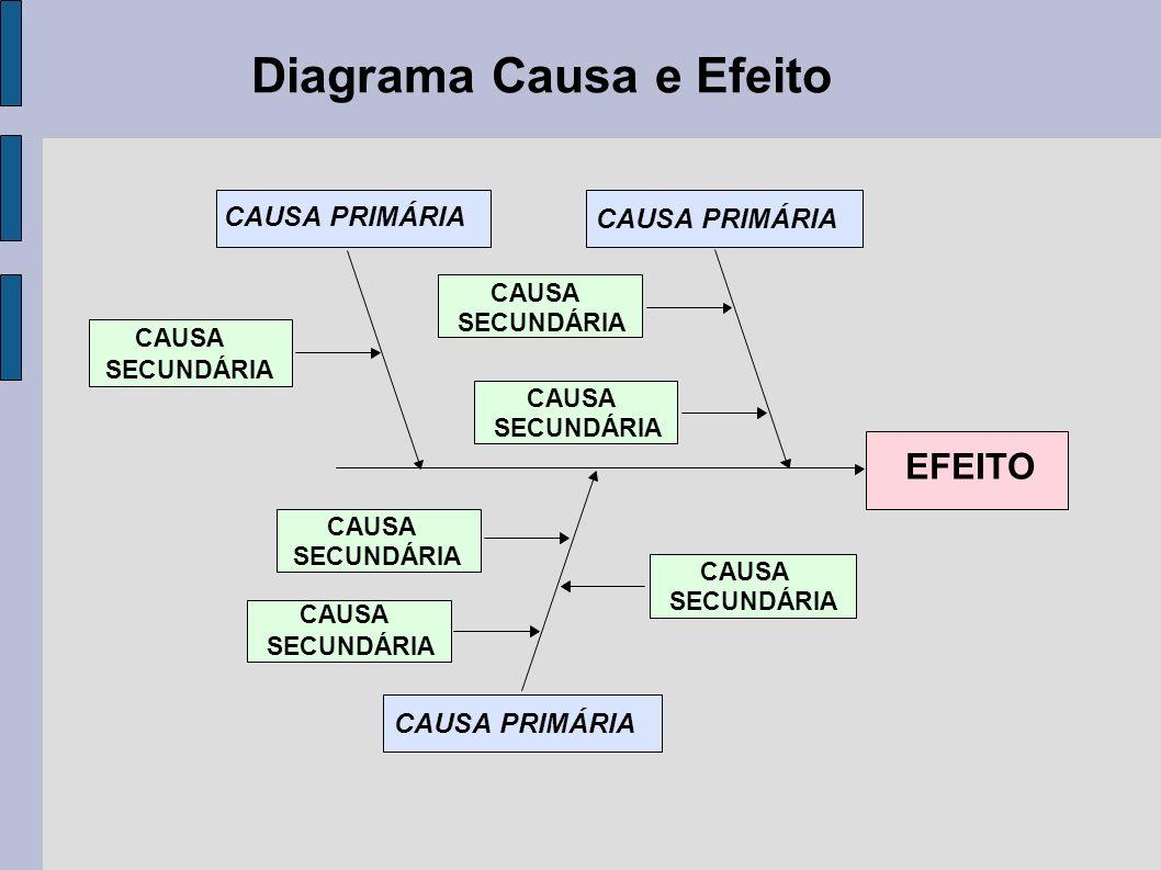 Diagrama Causa e Efeito CAUSA PRIMÁRIA CAUSA SECUNDÁRIA CAUSA SECUNDÁRIA CAUSA SECUNDÁRIA CAUSA SECUNDÁRIA CAUSA SECUNDÁRIA CAUSA SECUNDÁRIA CAUSA PRIMÁRIA EFEITO
