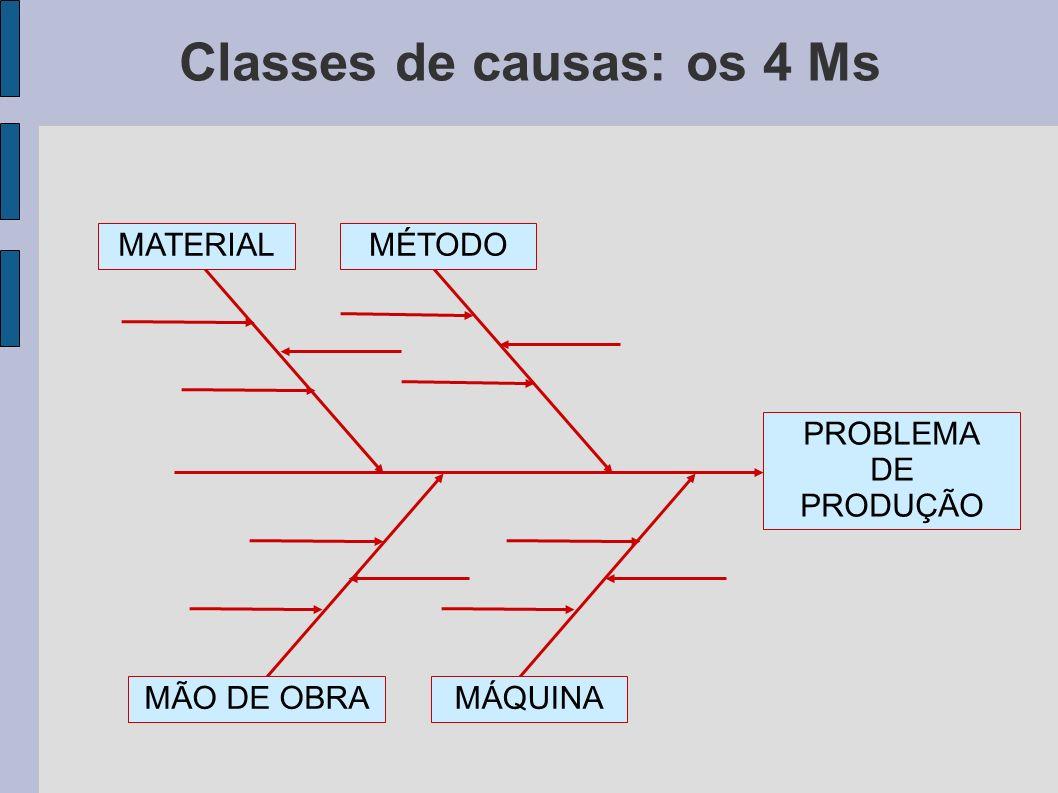 Classes de causas: os 4 Ms PROBLEMA DE PRODUÇÃO MATERIALMÉTODO MÃO DE OBRAMÁQUINA
