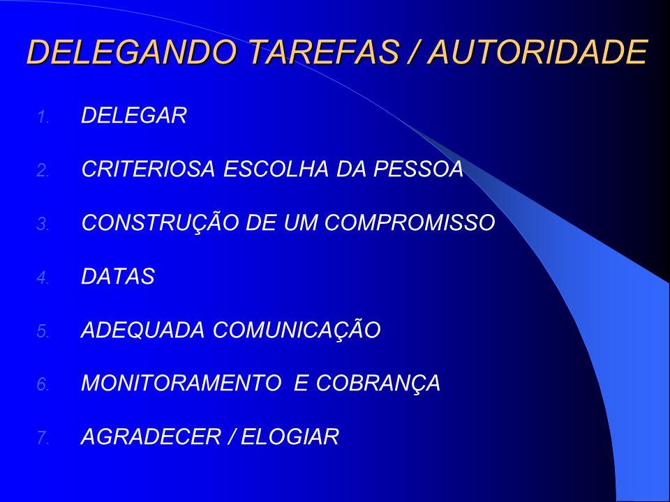 DELEGANDO TAREFAS / AUTORIDADE 1. DELEGAR 2. CRITERIOSA ESCOLHA DA PESSOA 3. CONSTRUÇÃO DE UM COMPROMISSO 4. DATAS 5. ADEQUADA COMUNICAÇÃO 6. MONITORA