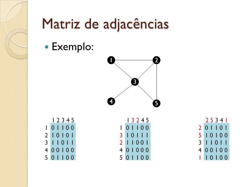 Matriz de adjacências Exemplo: 12 3 4 5 1 3 2 4 5 1 0 1 1 0 0 3 1 0 1 1 1 2 1 1 0 0 1 4 0 1 0 0 0 5 0 1 1 0 0 1 2 3 4 5 1 0 1 1 0 0 2 1 0 1 0 1 3 1 1 0 1 1 4 0 0 1 0 0 5 0 1 1 0 0 2 5 3 4 1 2 0 1 1 0 1 5 1 0 1 0 0 3 1 1 0 1 1 4 0 0 1 0 0 1 1 0 1 0 0