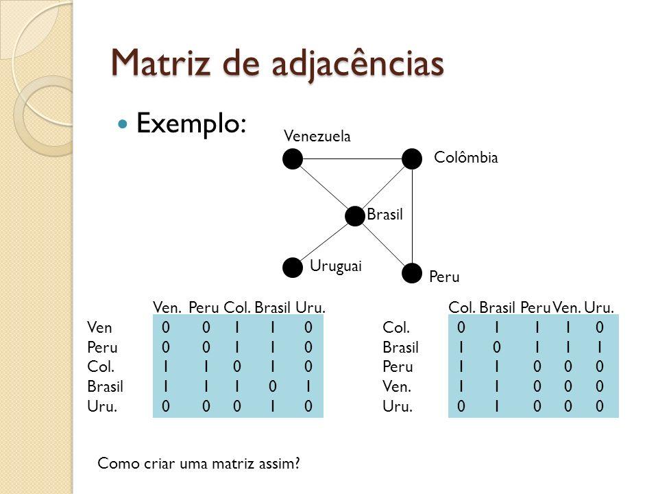 Matriz de adjacências Exemplo: Ven.Peru Col. Brasil Uru.