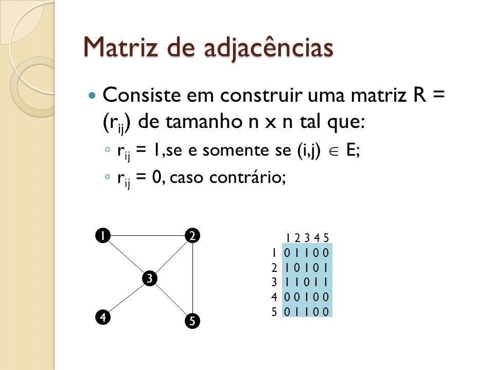 Matriz de adjacências Consiste em construir uma matriz R = (r ij ) de tamanho n x n tal que: r ij = 1,se e somente se (i,j) E; r ij = 0, caso contrário; 12 3 4 5 1 2 3 4 5 1 0 1 1 0 0 2 1 0 1 0 1 3 1 1 0 1 1 4 0 0 1 0 0 5 0 1 1 0 0