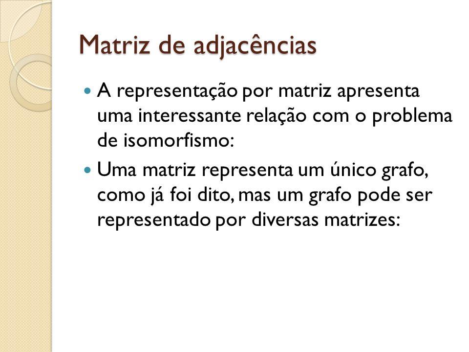 Matriz de adjacências A representação por matriz apresenta uma interessante relação com o problema de isomorfismo: Uma matriz representa um único grafo, como já foi dito, mas um grafo pode ser representado por diversas matrizes: