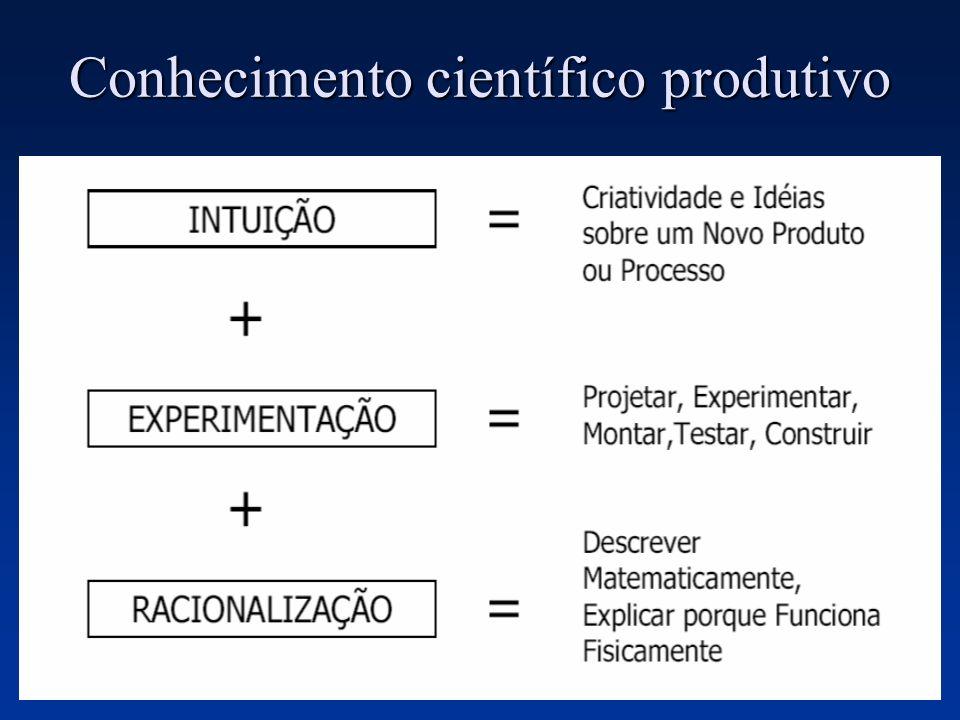 Conhecimento científico produtivo