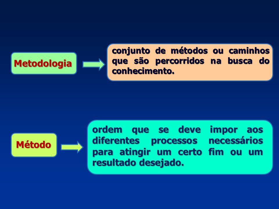 Metodologia conjunto de métodos ou caminhos que são percorridos na busca do conhecimento. Método ordem que se deve impor aos diferentes processos nece