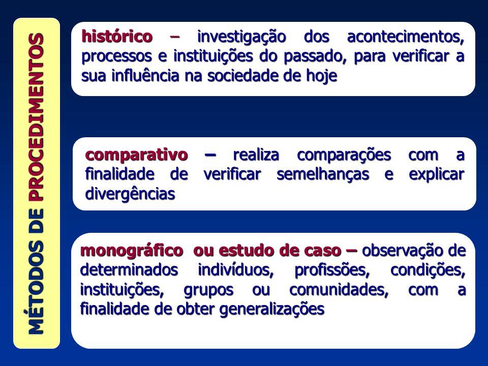 MÉTODOS DE PROCEDIMENTOS histórico – investigação dos acontecimentos, processos e instituições do passado, para verificar a sua influência na sociedad