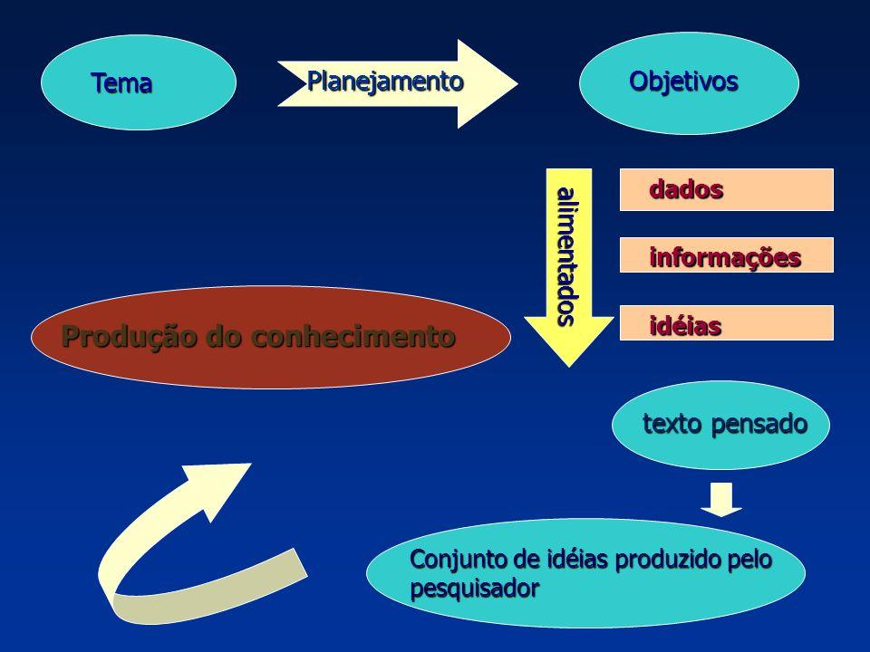 Tema PlanejamentoObjetivos dados informações idéias alimentados texto pensado Conjunto de idéias produzido pelo pesquisador Produção do conhecimento