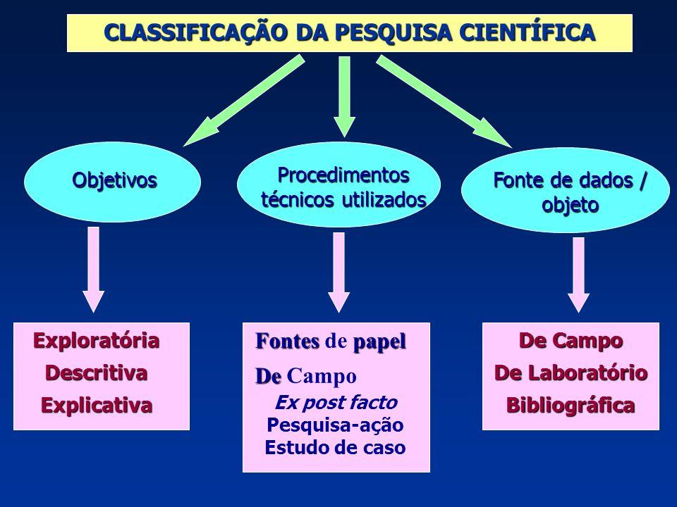 CLASSIFICAÇÃO DA PESQUISA CIENTÍFICA Objetivos Procedimentos técnicos utilizados Fonte de dados / objeto ExploratóriaDescritivaExplicativa Fontes pape