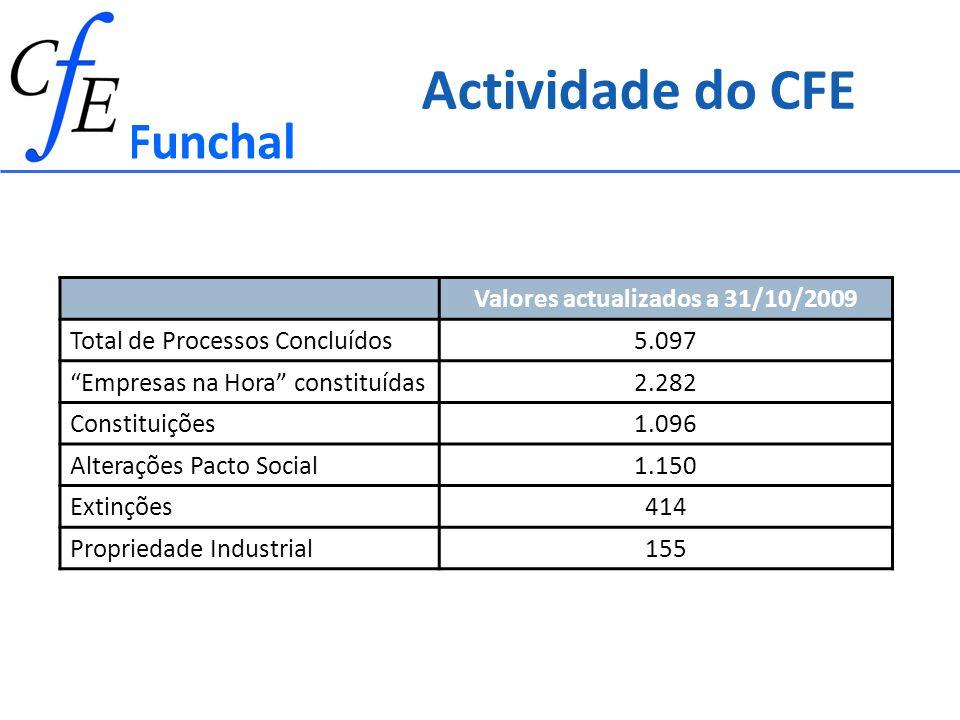 Valores actualizados a 31/10/2009 Total de Processos Concluídos5.097 Empresas na Hora constituídas2.282 Constituições1.096 Alterações Pacto Social1.150 Extinções414 Propriedade Industrial155 Actividade do CFE Funchal