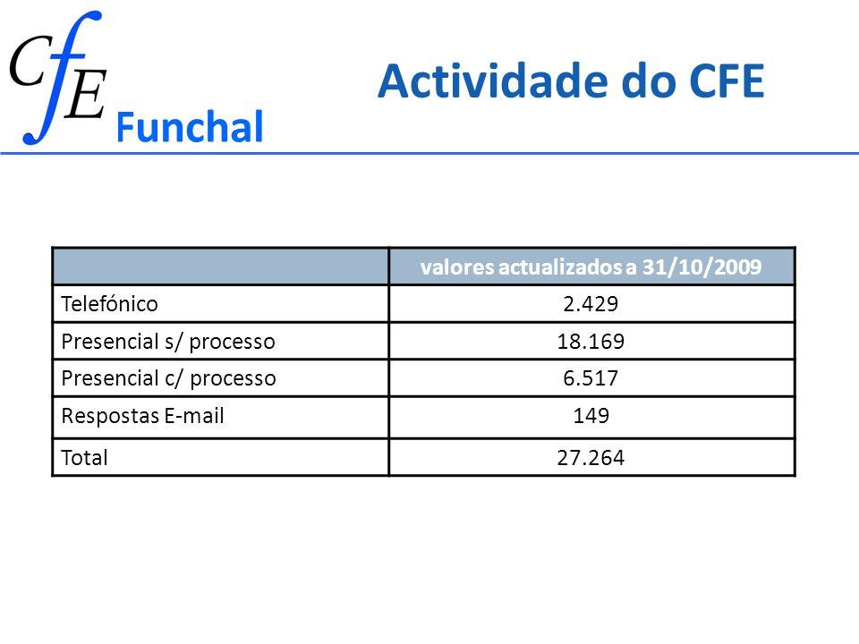 valores actualizados a 31/10/2009 Telefónico2.429 Presencial s/ processo18.169 Presencial c/ processo6.517 Respostas E-mail149 Total27.264 Actividade do CFE Funchal