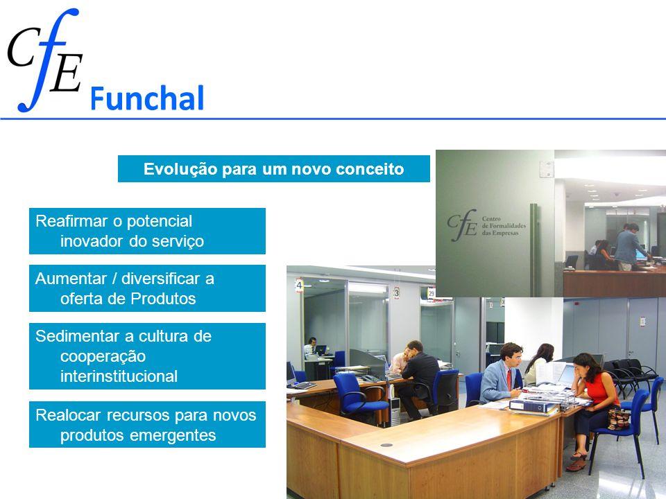 Reafirmar o potencial inovador do serviço Aumentar / diversificar a oferta de Produtos Sedimentar a cultura de cooperação interinstitucional Realocar