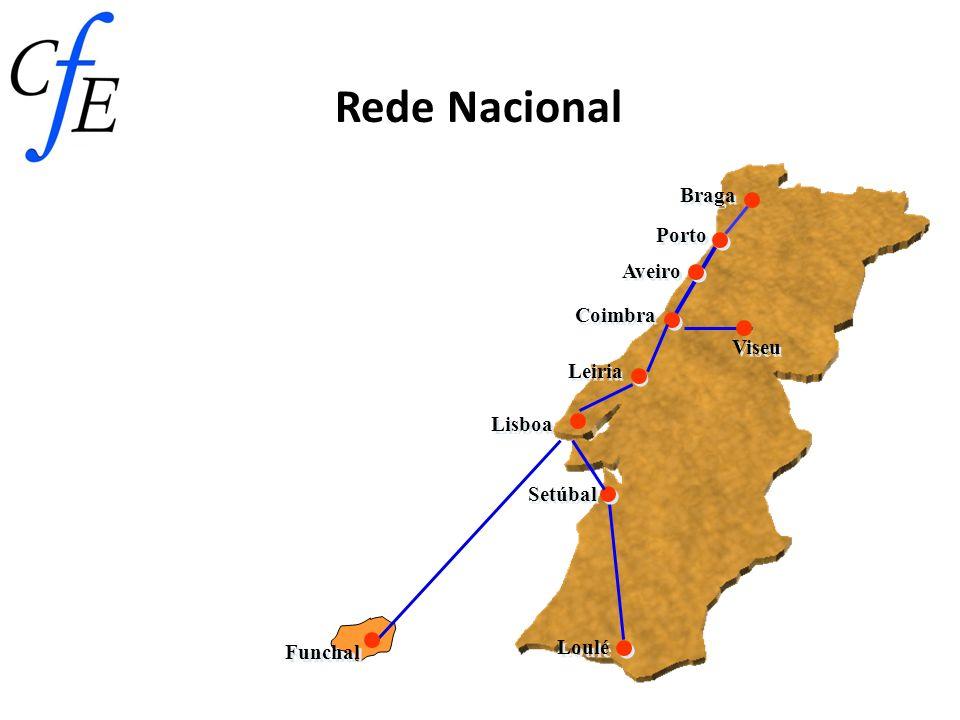 Coimbra Braga Setúbal Loulé Rede Nacional Lisboa Funchal Leiria Aveiro Viseu Porto