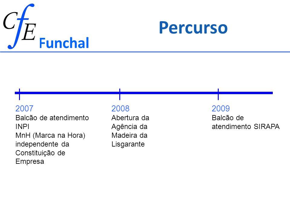 Funchal 2007 Balcão de atendimento INPI MnH (Marca na Hora) independente da Constituição de Empresa 2008 Abertura da Agência da Madeira da Lisgarante 2009 Balcão de atendimento SIRAPA Percurso