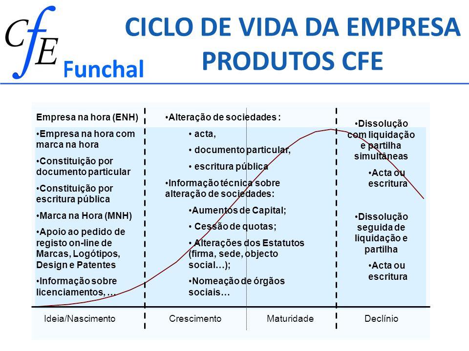 CrescimentoMaturidadeDeclínioIdeia/Nascimento Empresa na hora (ENH) Empresa na hora com marca na hora Constituição por documento particular Constituiç