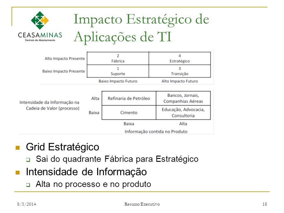 8/5/2014 Resumo Executivo 18 Impacto Estratégico de Aplicações de TI Grid Estratégico Sai do quadrante Fábrica para Estratégico Intensidade de Informa