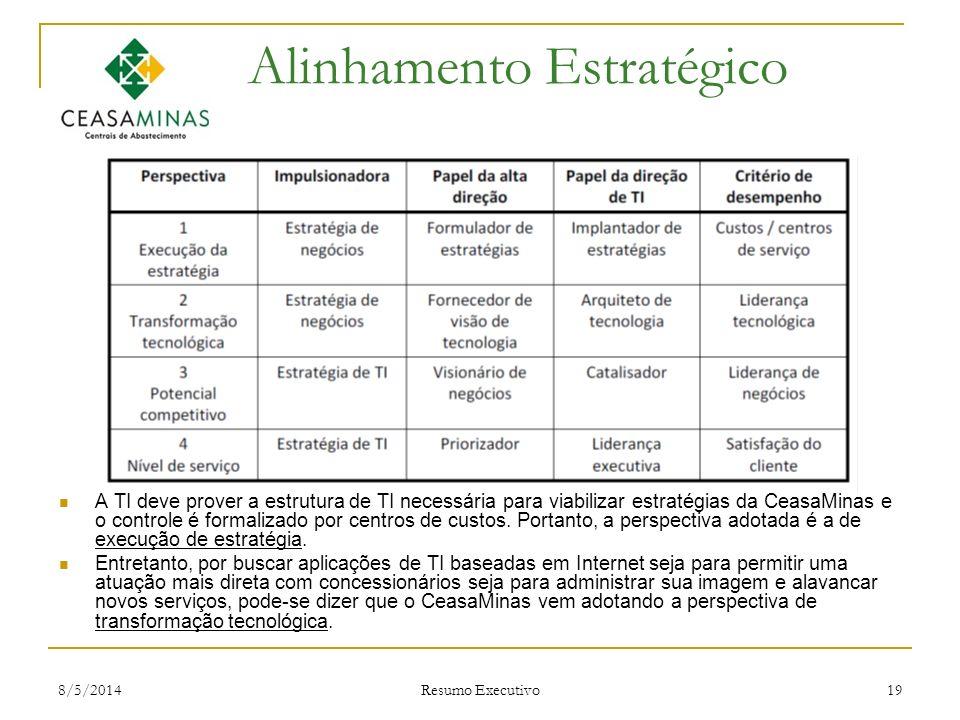 8/5/2014 Resumo Executivo 19 Alinhamento Estratégico A TI deve prover a estrutura de TI necessária para viabilizar estratégias da CeasaMinas e o contr