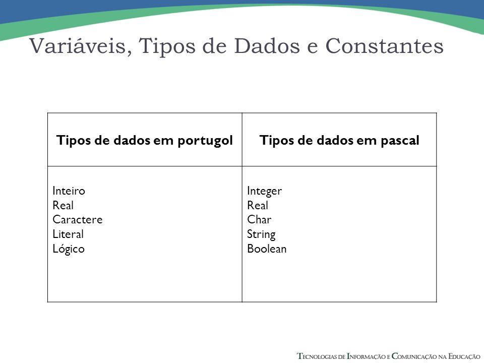 Variáveis, Tipos de Dados e Constantes Tipos de dados em portugolTipos de dados em pascal Inteiro Real Caractere Literal Lógico Integer Real Char Stri