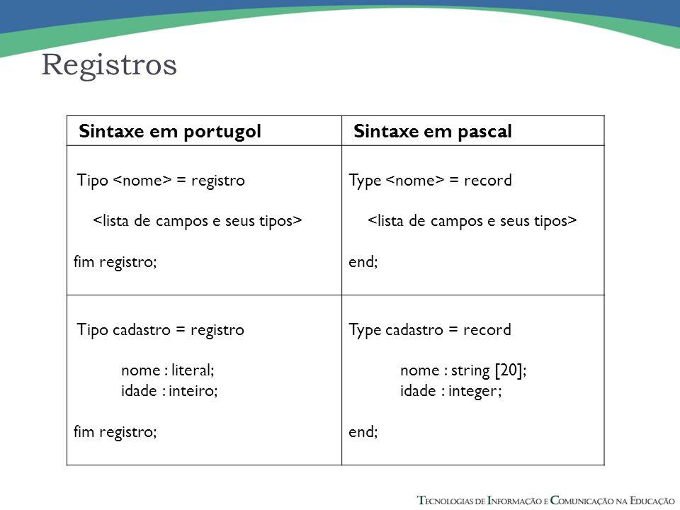 Registros Sintaxe em portugol Sintaxe em pascal Tipo = registro fim registro; Type = record end; Tipo cadastro = registro nome : literal; idade : inte