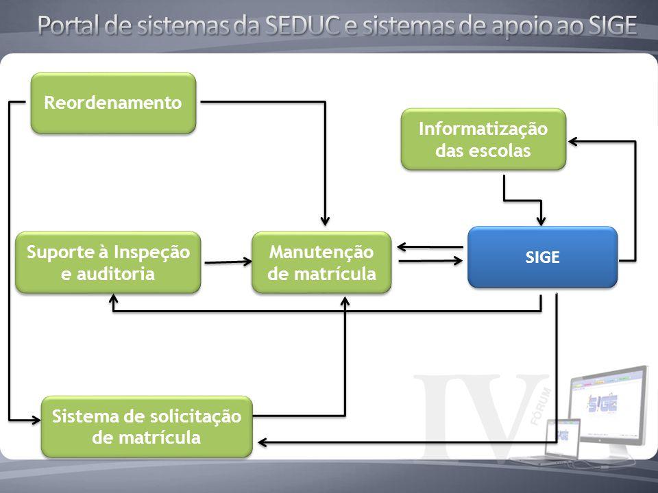 SIGE Reordenamento Suporte à Inspeção e auditoria Informatização das escolas Manutenção de matrícula Sistema de solicitação de matrícula